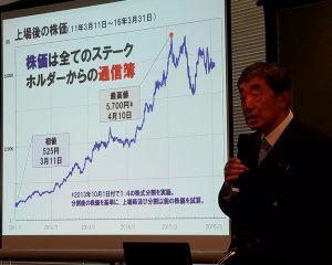 カルビー上場後の株価