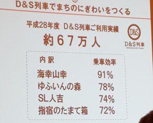 JR九州乗車率
