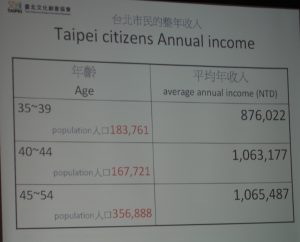 台北市民の年収分布