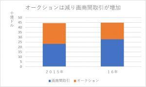 画商取引増加のグラフ