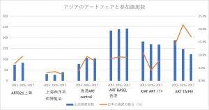 アジアのアートフェア比較